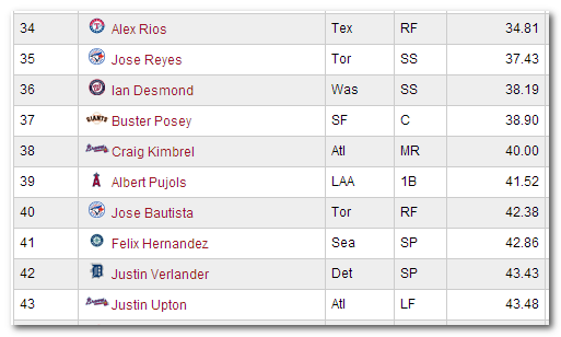 Alex Rios, Jose Bautista, and Justin Upton NFBC ADP as of January 11, 2014 courtesy of Stats.com