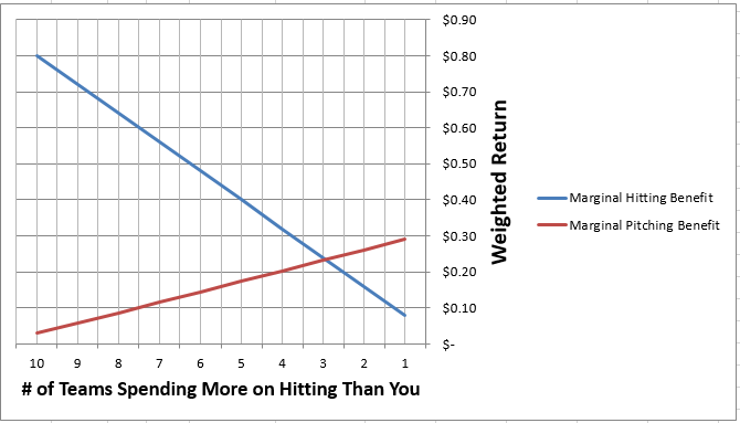 Fantasy_Baseball_Hitting_Pitching_Allocation