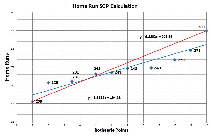 Home_Run_SGP_Slope