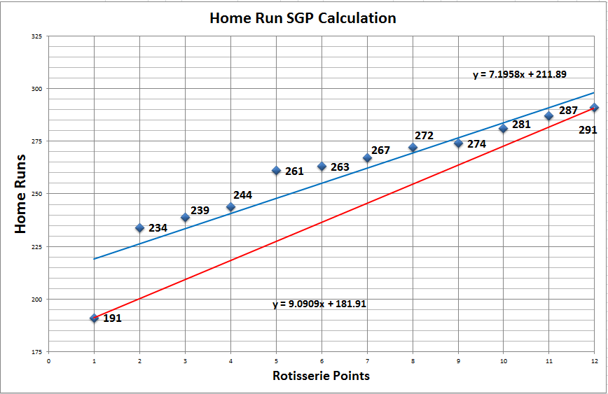 Home_Run_Standings_Gain_Points