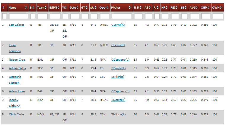 Giancarlo_Stanton_Ben_Zobrist_Daily_Projection