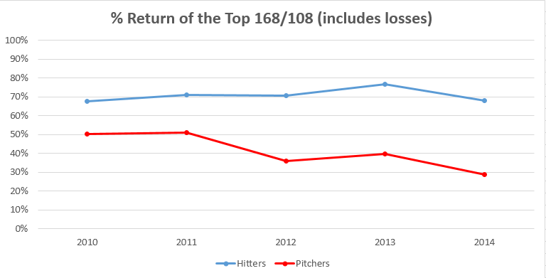 Hitter-Pitcher-Draft-Returns-With-Losses