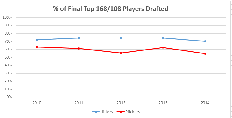 Hitter-Pitcher-Percent-of-Players-Drafted