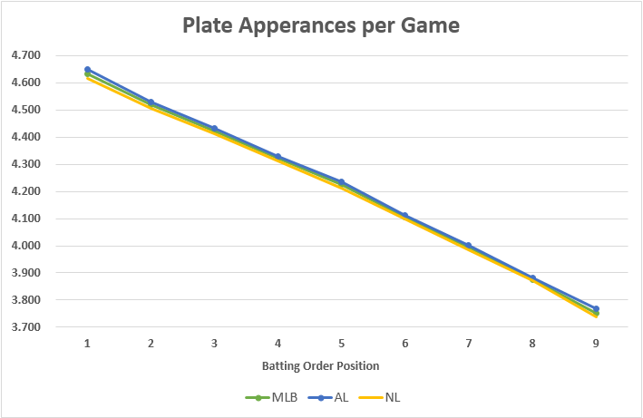 PLATE_APPEARANCES_PER_GAME