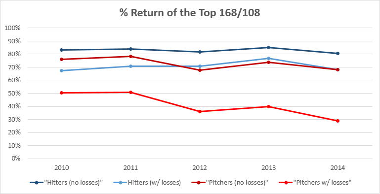 RETURN-HITTERS-PITCHERS-BOTH