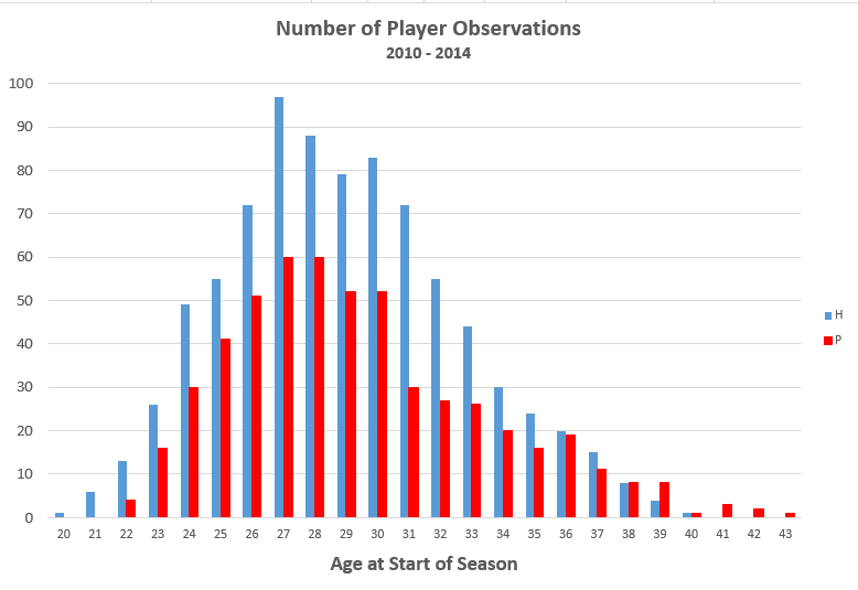 PLAYERS_BY_AGE