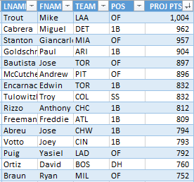 PROJECTED_TOP_15