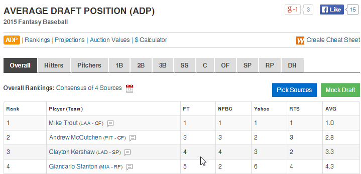 Fantasy Pros has the best ADP information I've found on the web. They have the most sources in one place and it appears to be updated regularly.