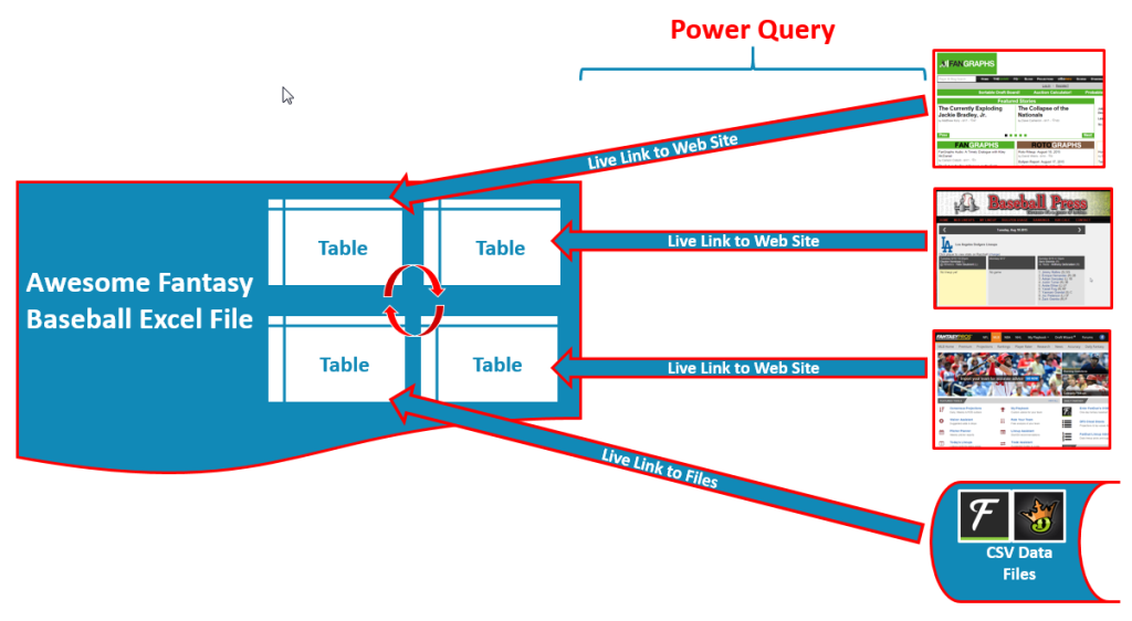 Power Query gives us more options to link to live data sources and better options to manage those connections.