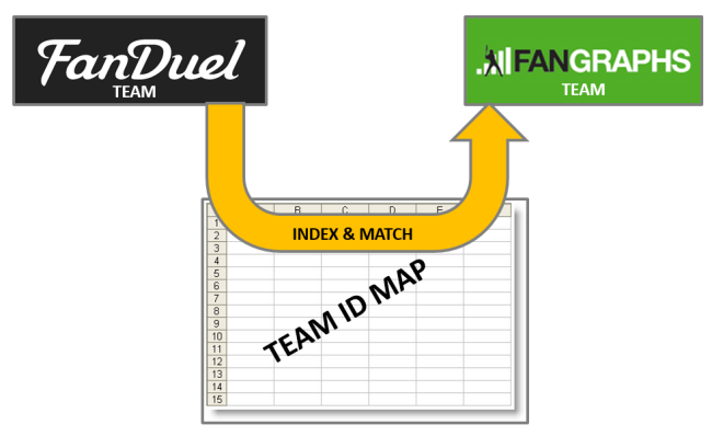 INDEX_MATCH_FANDUEL_FANGRAPHS