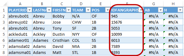 The IDFANGRAPHS column is left aligned, indicating it's text. Let's try forcing it to be a number.
