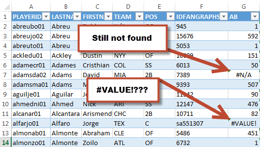 Many errors disappeared. The #N/A error on an obscure player probably means he's not in the Steamer Projections. But what about the #VALUE! error?