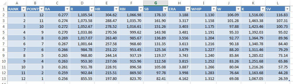 This is what the finished spreadsheet calculating the NFBC average standings will look like.