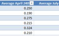 Case Study:  How I Increased Team Batting Average 30 Points
