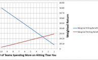 What Is The Ideal Spending Allocation Between Pitchers and Hitters?