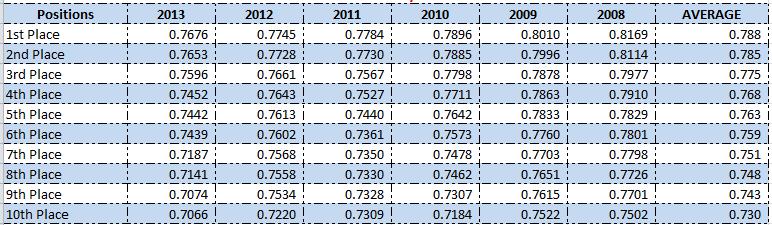 SGP_OPS_Standings