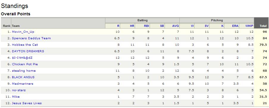 Yahoo_Final_Standings