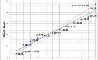 Improved SGP Calculation Formula - Part III