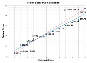 Stolen_Bases_SGP