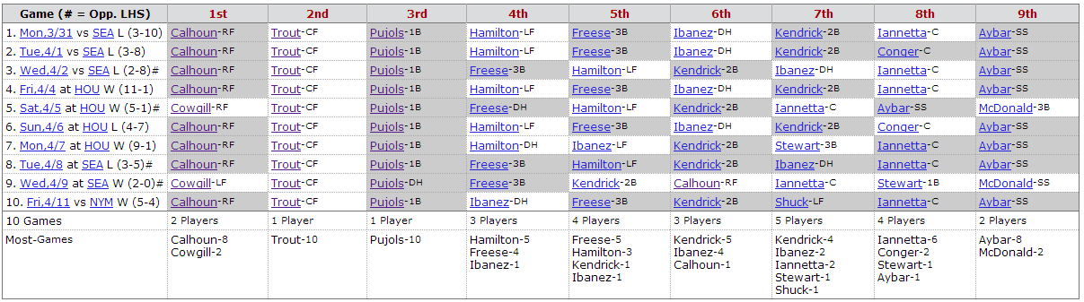 baseball-reference-batting-order