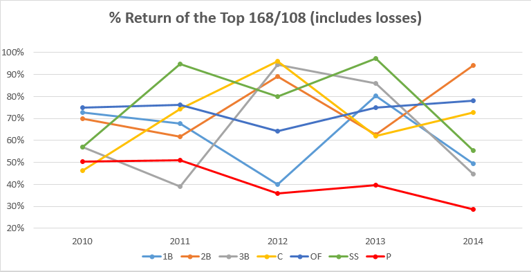 Analyzing The Last Five Years Of Rotisserie Baseball ...