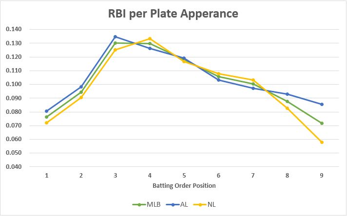 RBI_PER_PLATE_APPEARANCE