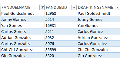 FanDuel and Draft Kings names for Paul Goldschmidt, Carlos Gomez, Yan Gomes, and Adrian Gonzalez.