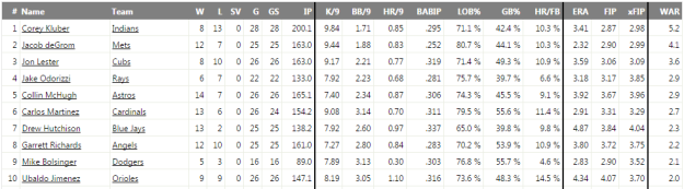 Fangraphs probable starting pitchers.