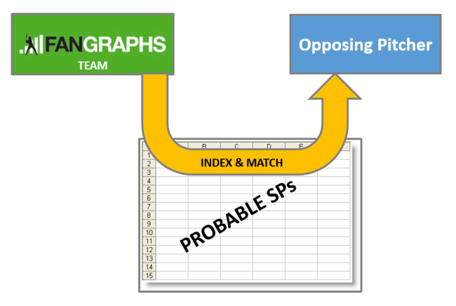 INDEX_MATCH_FANGRAPHS_PROBABLE