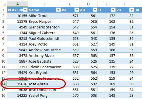 These are the downloaded Steamer Projections. Abreu's ID is the there. It's in the first column. Why isn't the VLOOKUP finding this???