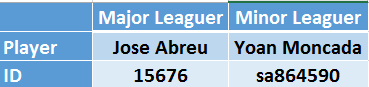 Major leaguers  have a purely numeric Fangraphs ID while minor leaguers have text in their ID.