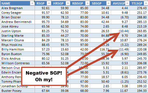 Negative-Standings-Gain-Points-SGP