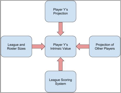 Smart Fantasy Baseball: fantasy baseball data, projections